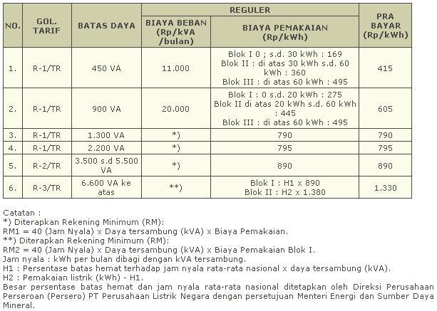 Image Result For Pulsa Murah Di Klangenan