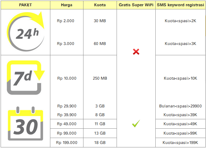 Paket Super Internet Im3 Android