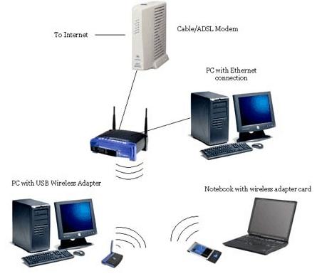 alat lengkap server pulsa