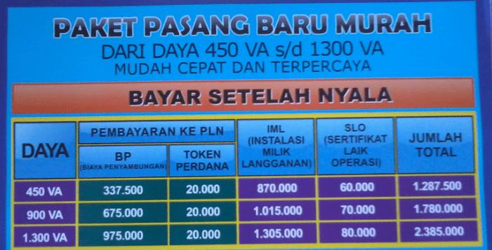 biaya pasang listrik