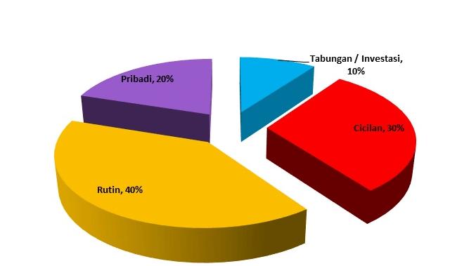 prosentase keuangan