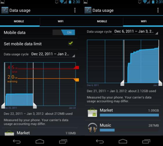 usage data